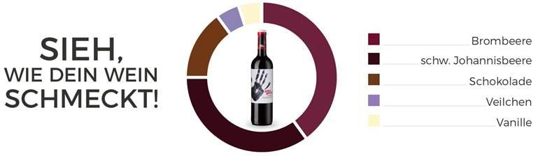 Wein online kaufen: Bei winekiki einfacher als je zuvor!